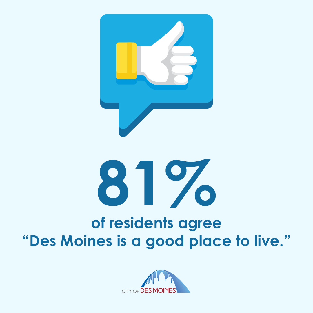 81% of residents agree Des Moines is a good place to live.
