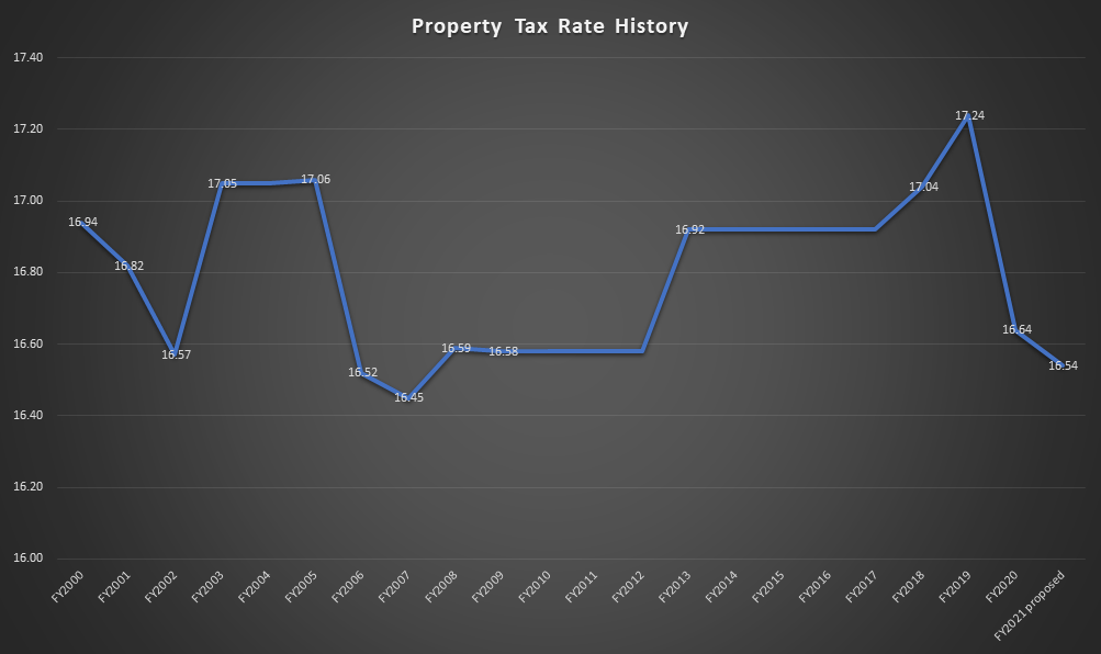 Property Tax Rate History for Des Moines
